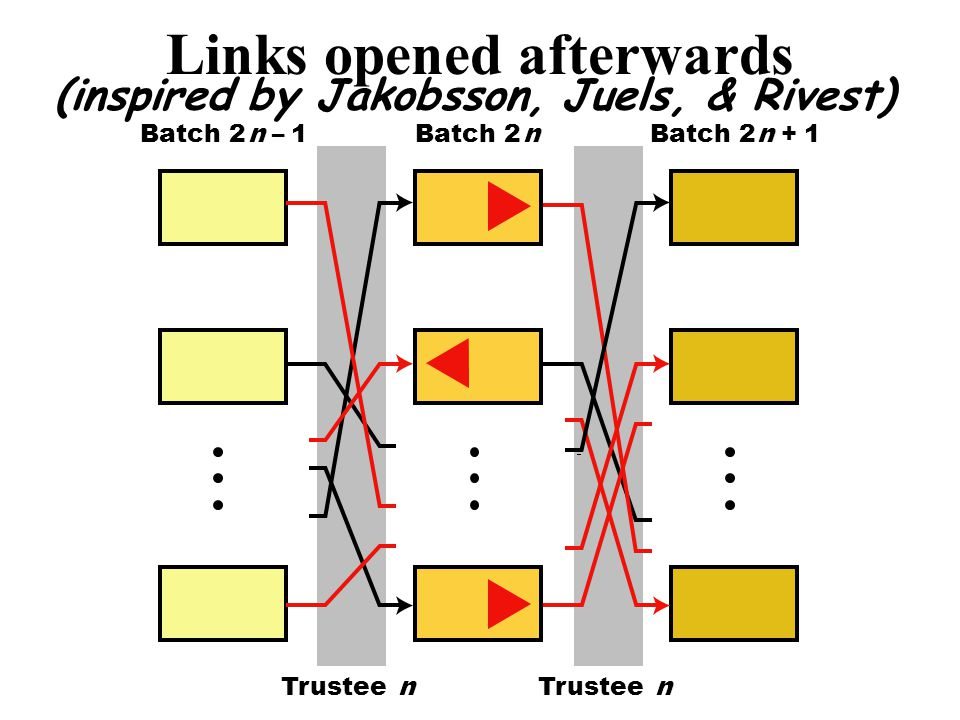 Links opened afterwards (inspired by Jakobsson, Juels, & Rivest) Trustee n Batch 2 n –1 n n +1 Trustee n