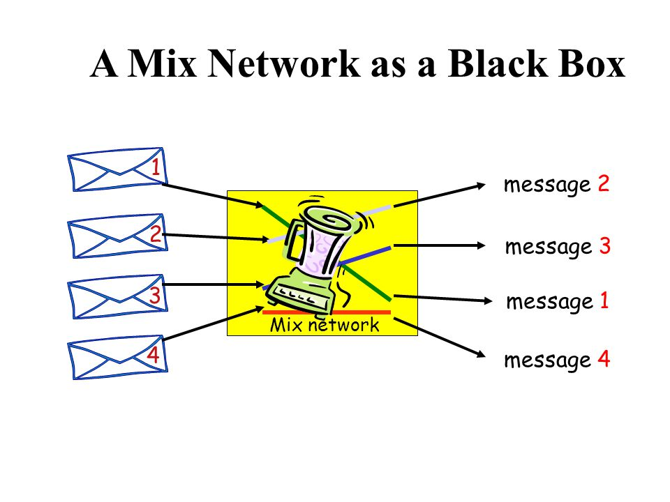 A Mix Network as a Black Box message 2 message 3 message 1 message 4 Mix network 1 2 3 4