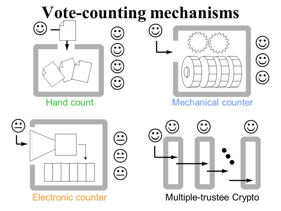 Other aspects for comparsion 1.Adjudicating which ballots to count 2.Reliably capturing voter intent 3.Preventing Ballot-style fraud 4.Creating/repairing voter confidence