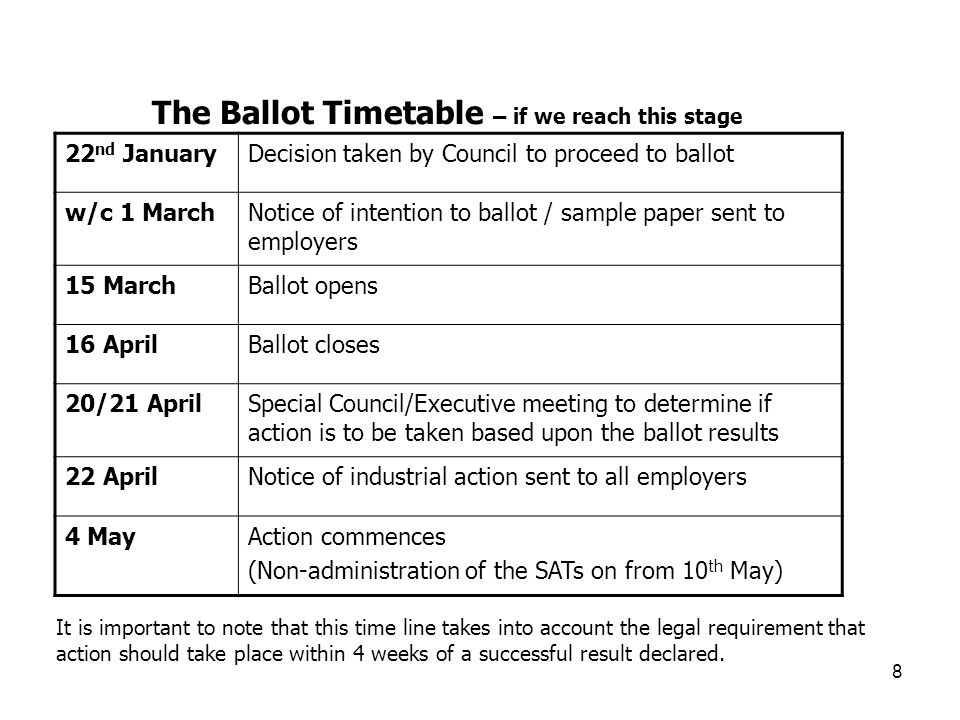 8 The Ballot Timetable – if we reach this stage 22 nd JanuaryDecision taken by Council to proceed to ballot w/c 1 MarchNotice of intention to ballot / sample paper sent to employers 15 MarchBallot opens 16 AprilBallot closes 20/21 AprilSpecial Council/Executive meeting to determine if action is to be taken based upon the ballot results 22 AprilNotice of industrial action sent to all employers 4 MayAction commences (Non-administration of the SATs on from 10 th May) It is important to note that this time line takes into account the legal requirement that action should take place within 4 weeks of a successful result declared.