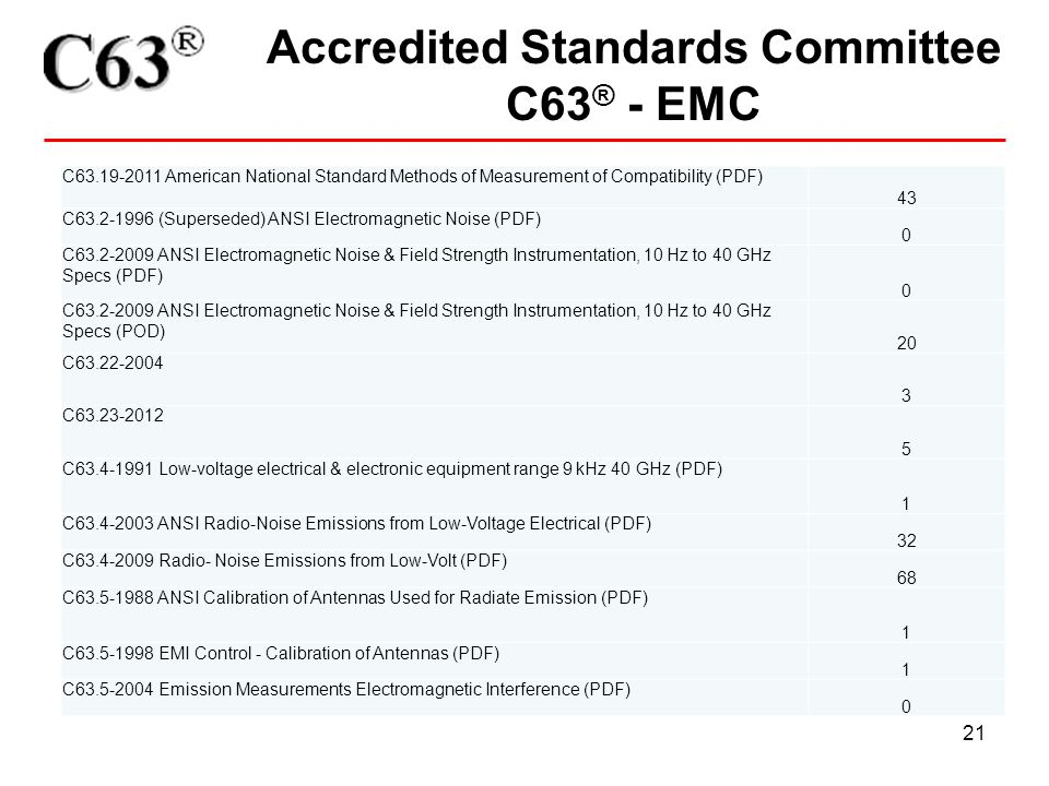 21 Accredited Standards Committee C63 ® - EMC C63.19-2011 American National Standard Methods of Measurement of Compatibility (PDF) 43 C63.2-1996 (Supe