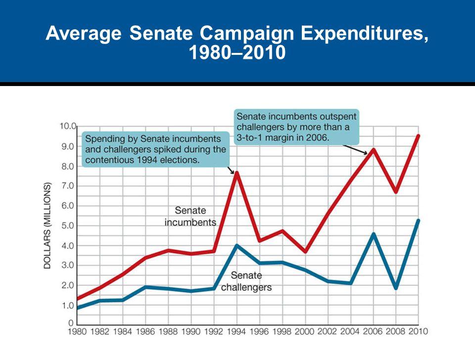 Average Senate Campaign Expenditures, 1980–2010