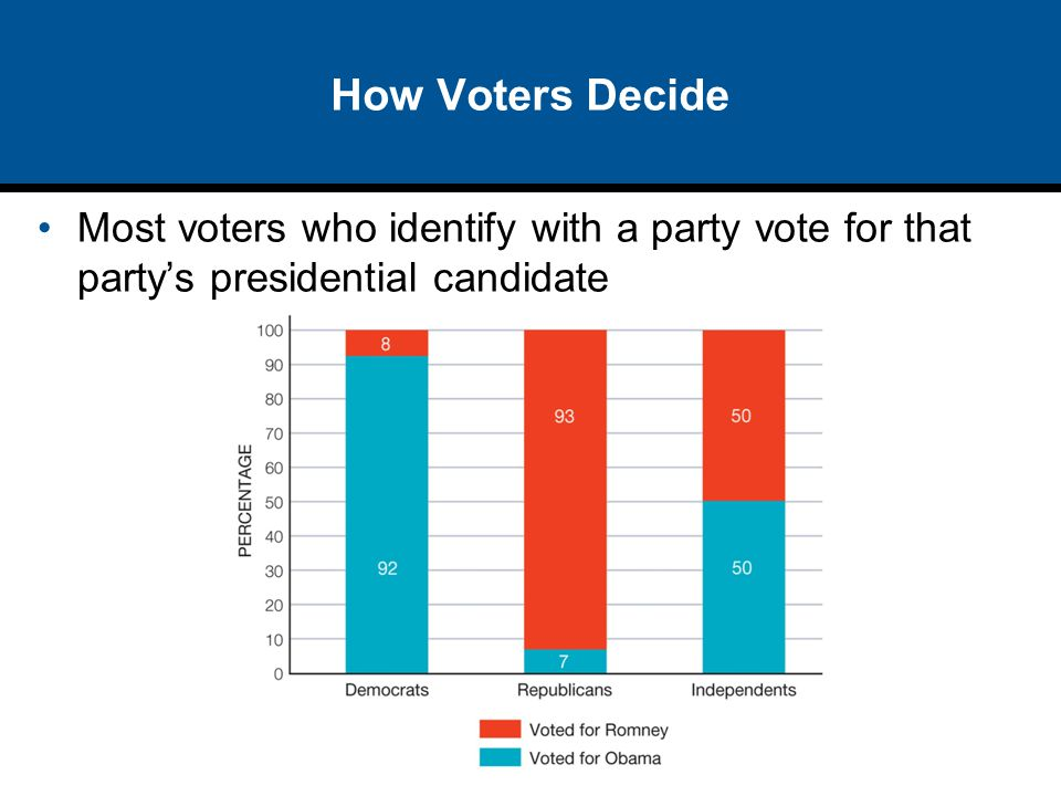 How Voters Decide Most voters who identify with a party vote for that party's presidential candidate