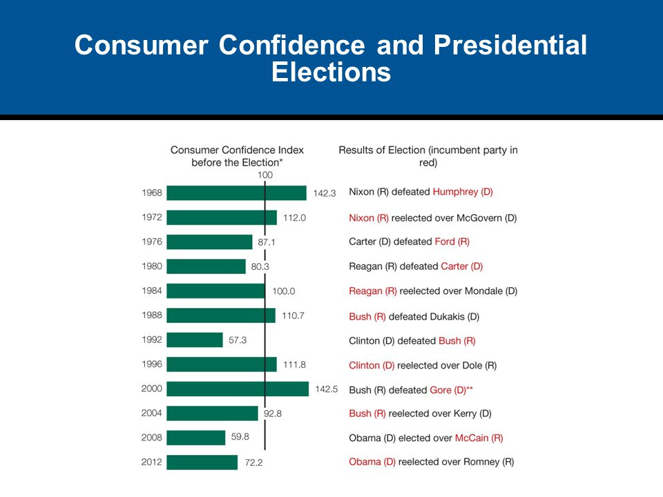 Consumer Confidence and Presidential Elections