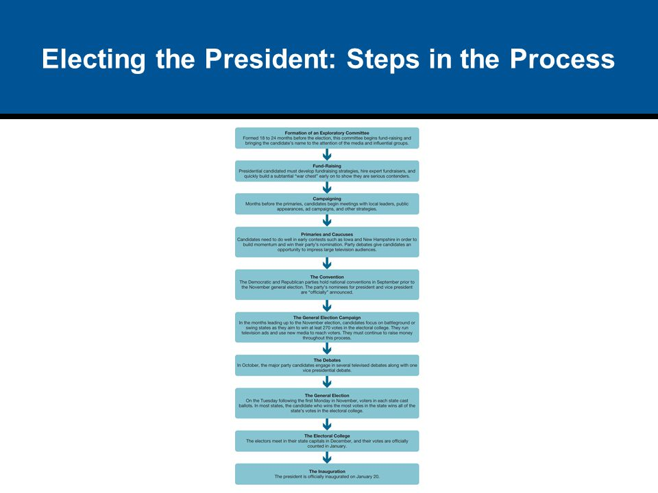 Electing the President: Steps in the Process