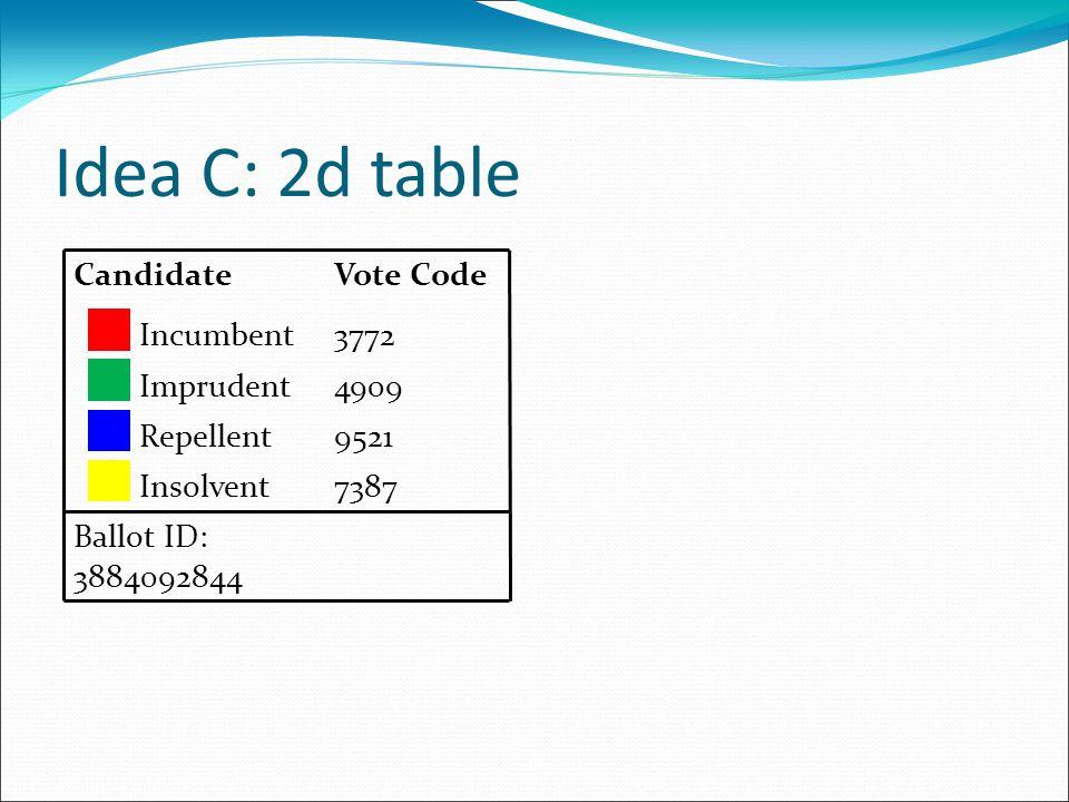 Idea C: 2d table CandidateVote Code Incumbent3772 Imprudent4909 Repellent9521 Insolvent7387 Ballot ID: 3884092844