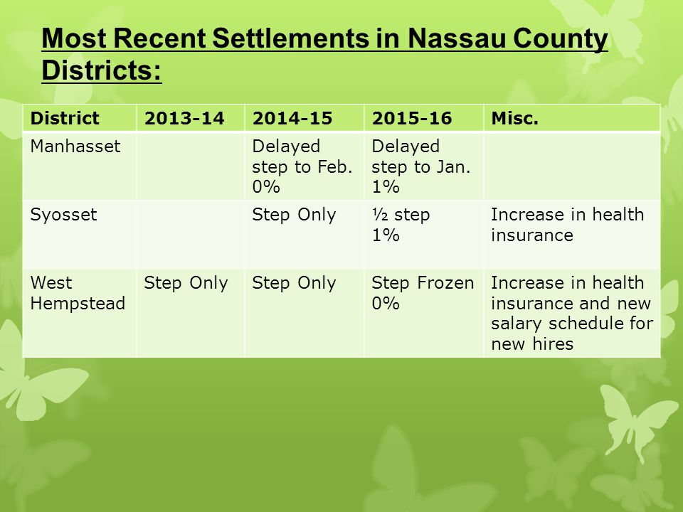 Most Recent Settlements in Nassau County Districts: District2013-142014-152015-16Misc.