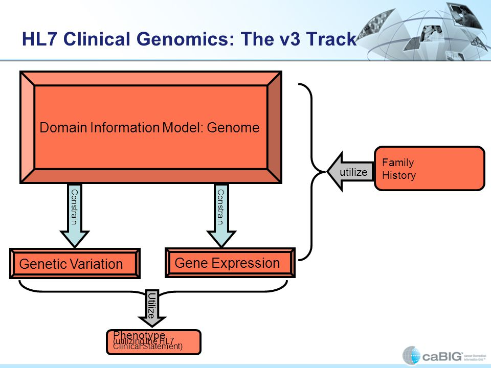 HL7 Clinical Genomics: The v3 Track Family History Domain Information Model: Genome Gene Expression Phenotype (utilizing the HL7 Clinical Statement) U