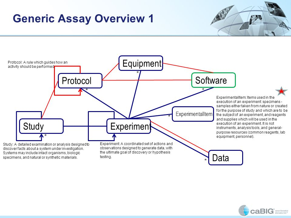Generic Assay Overview 1 Study Experiment Data Protocol Equipment Software ExperimentalItem * * * * * * Study: A detailed examination or analysis desi