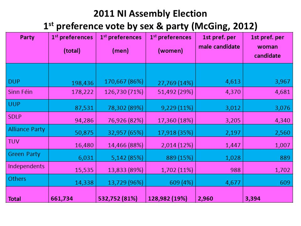 2011 NI Assembly Election 1 st preference vote by sex & party (McGing, 2012) Party 1 st preferences (total) 1 st preferences (men) 1 st preferences (w