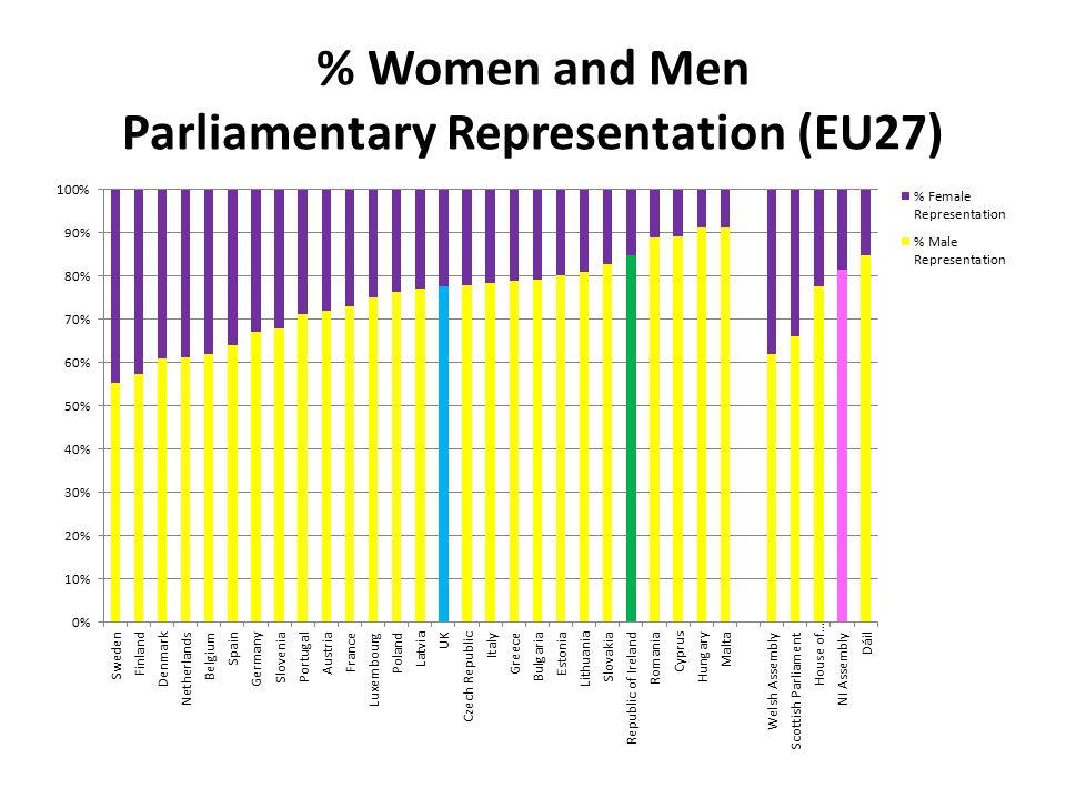 % Women and Men Parliamentary Representation (EU27)