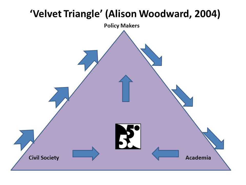 'Velvet Triangle' (Alison Woodward, 2004) Policy Makers Civil SocietyAcademia