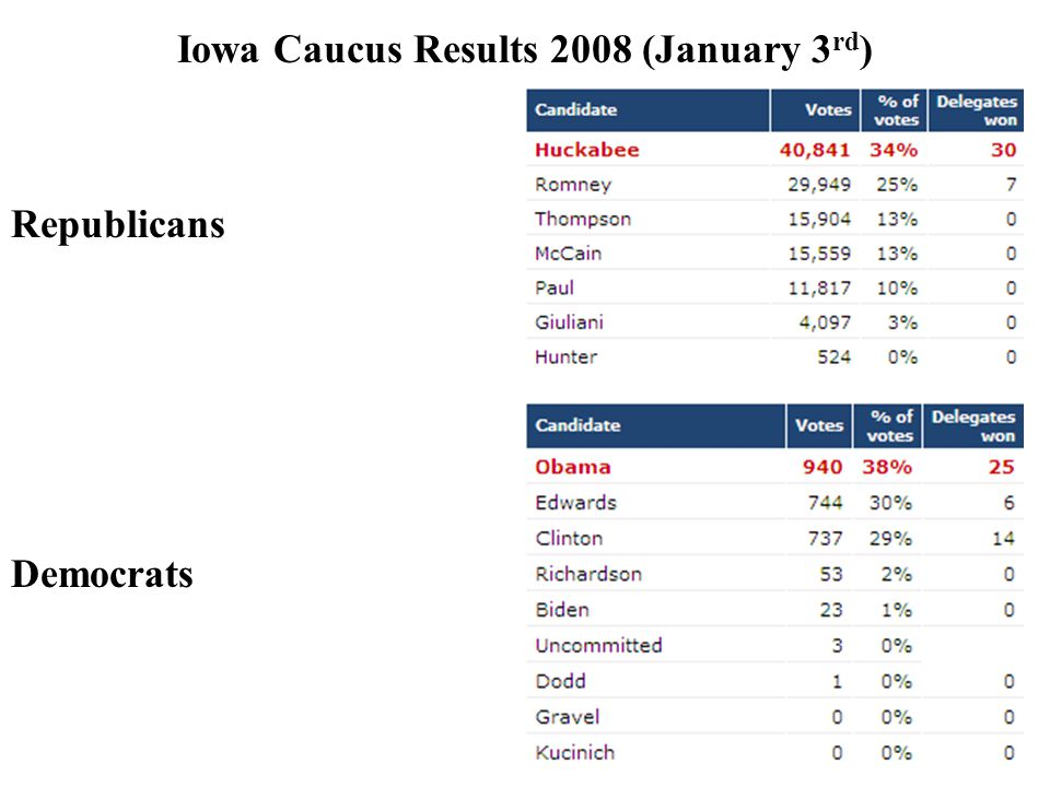 Iowa Caucus Results 2008 (January 3 rd ) Republicans Democrats