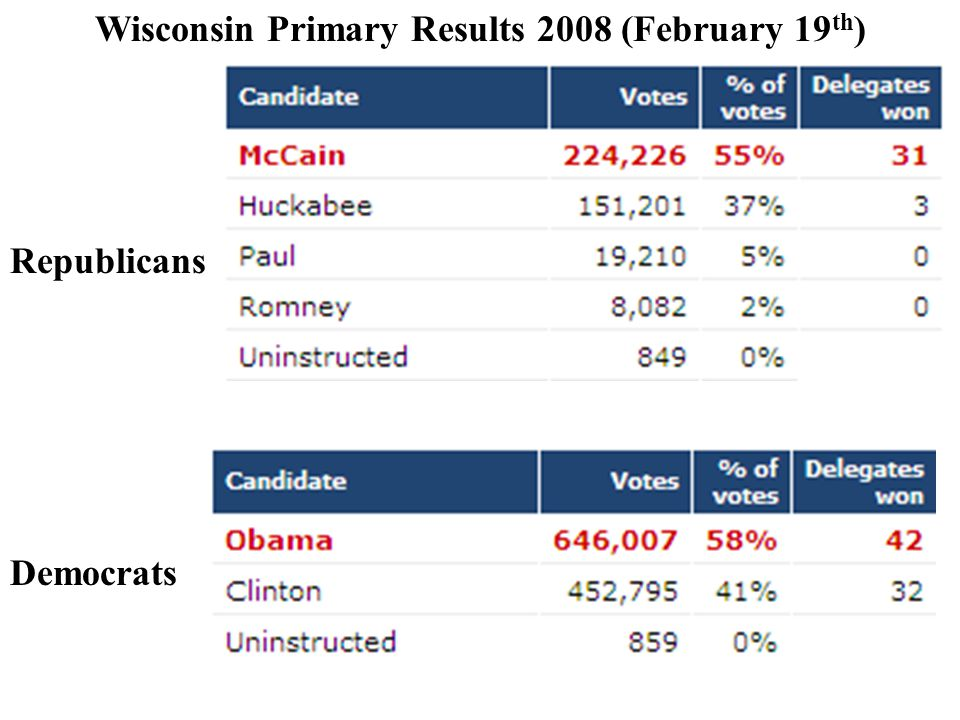 Wisconsin Primary Results 2008 (February 19 th ) Republicans Democrats