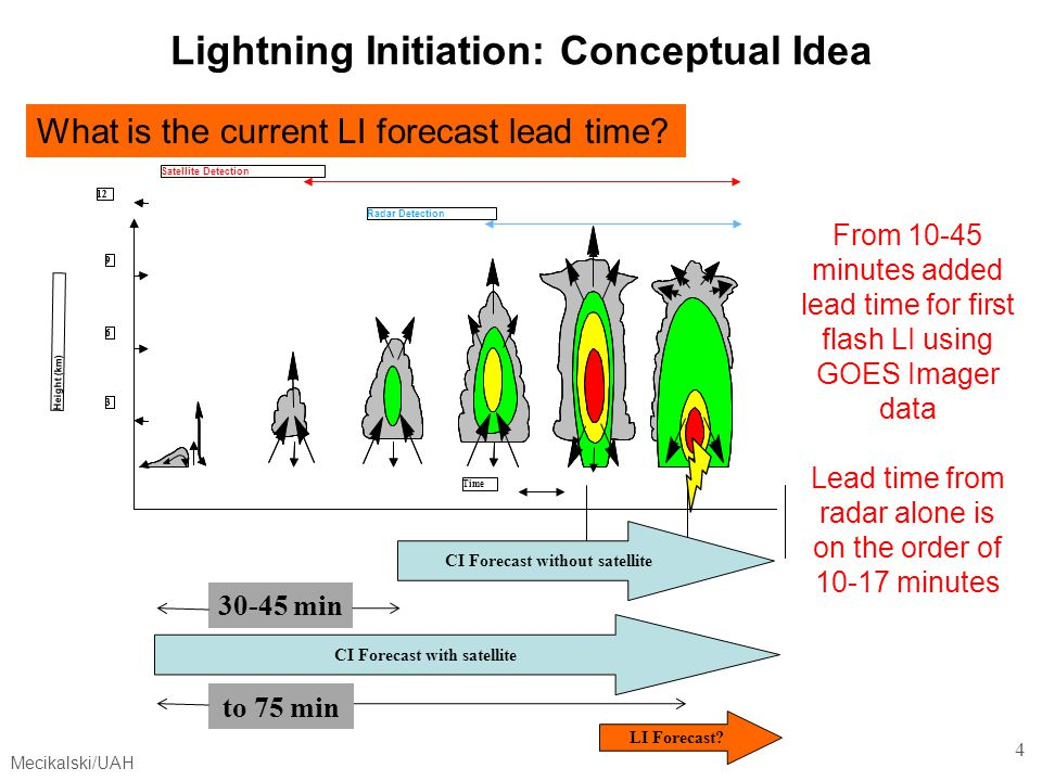 Mecikalski/UAH 35 Outline 1.Evaluating use of GOES 0–1 h lightning initiation (LI) fields indicators within Corridor Integrated Weather System (CIWS).