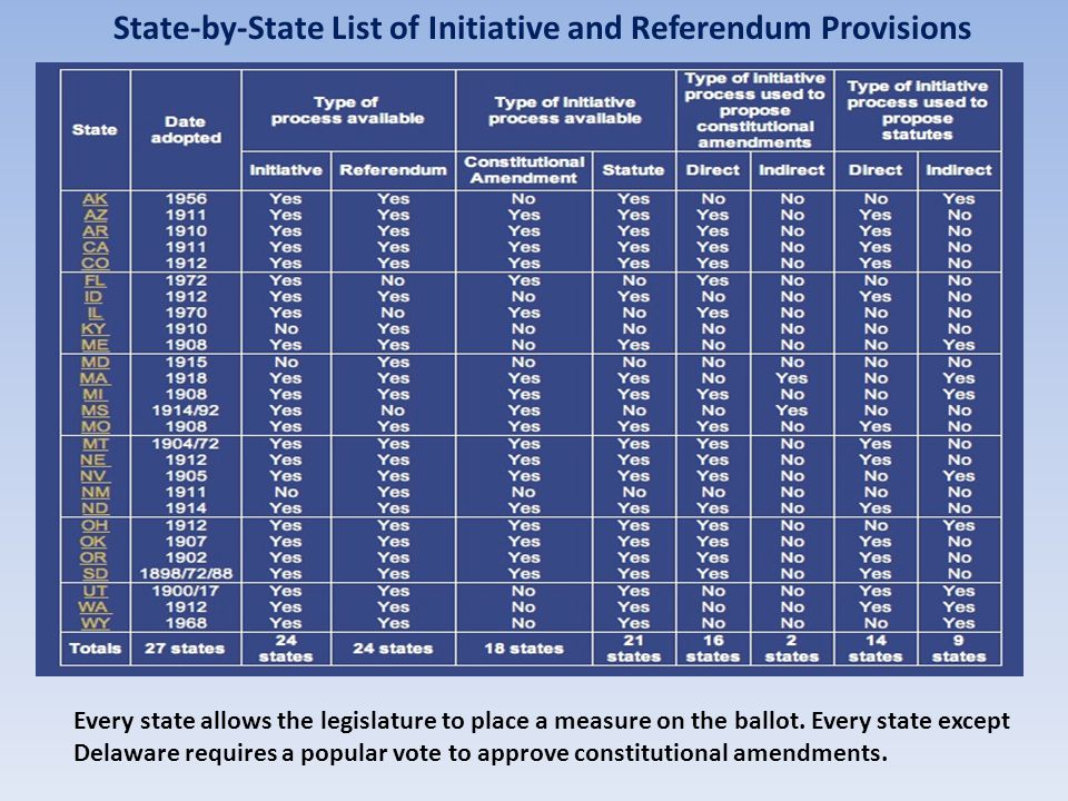 INITIATIVE CAMPAIGN PHASES Pre-Circulation Define objective Draft legally sound text of proposed law Hire consultants, survey public opinion, build coalitions Circulation Signature gathering $2-5 per signature New technology for smart-phone signatures could reduce costs, make signature gathering inexpensive Campaign Print and electronic media Full disclosure of $-in and $-out Litigation Usually post-election Many states allow limited pre-election challenges
