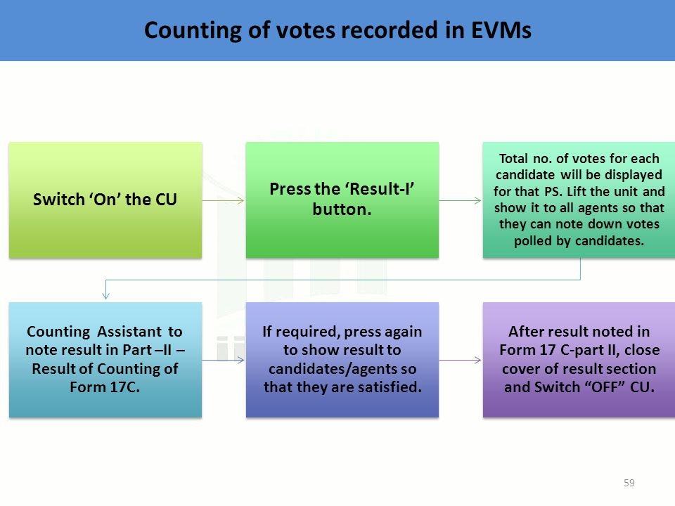 Counting of votes recorded in EVMs Switch 'On' the CU Press the 'Result-I' button.