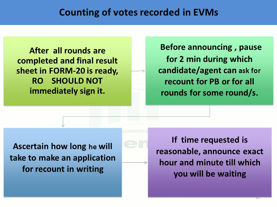 Counting of votes recorded in EVMs After all rounds are completed and final result sheet in FORM-20 is ready, RO SHOULD NOT immediately sign it.