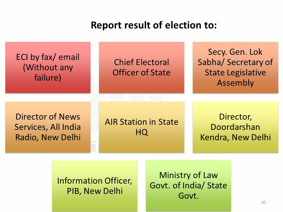 Report result of election to: ECI by fax/ email (Without any failure) Chief Electoral Officer of State Secy.