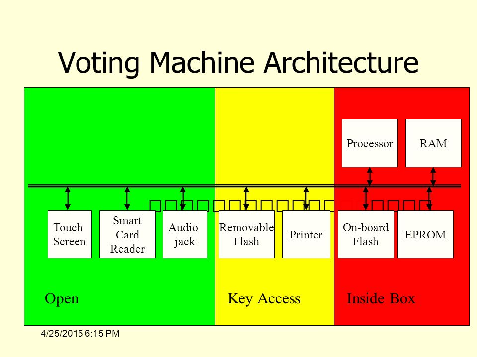 4/25/2015 6:17 PM Access Control Matrix Model – Lampson '71, refined by Graham and Denning ('71, '72) – Concepts –Objects, the protected entities, O –Subjects, the active entities acting on the objects, S –Rights, the controlled operations subjects can perform on objects, R –Access Control Matrix, A, maps Objects and Subjects to sets of Rights –State: (S, O, A)