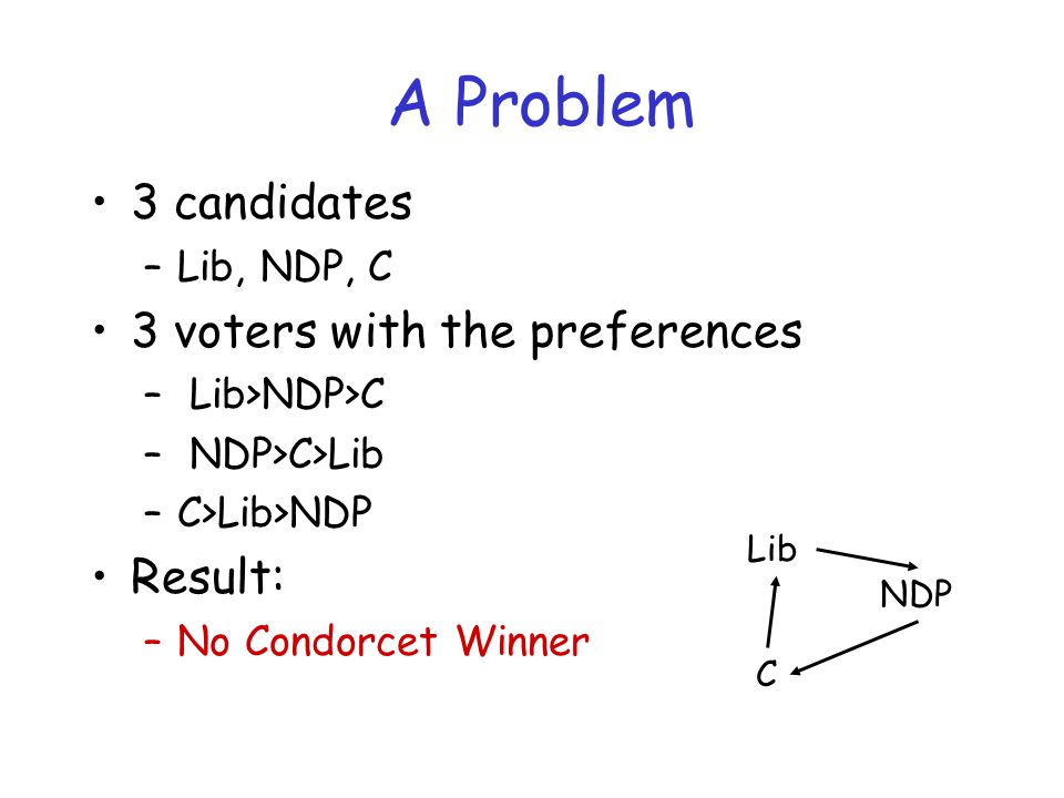 A Problem 3 candidates –Lib, NDP, C 3 voters with the preferences – Lib>NDP>C – NDP>C>Lib –C>Lib>NDP Result: –No Condorcet Winner Lib C NDP