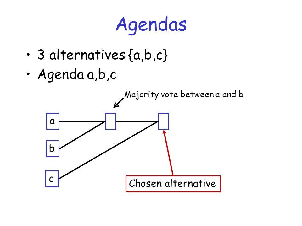 Agendas 3 alternatives {a,b,c} Agenda a,b,c a b c Chosen alternative Majority vote between a and b