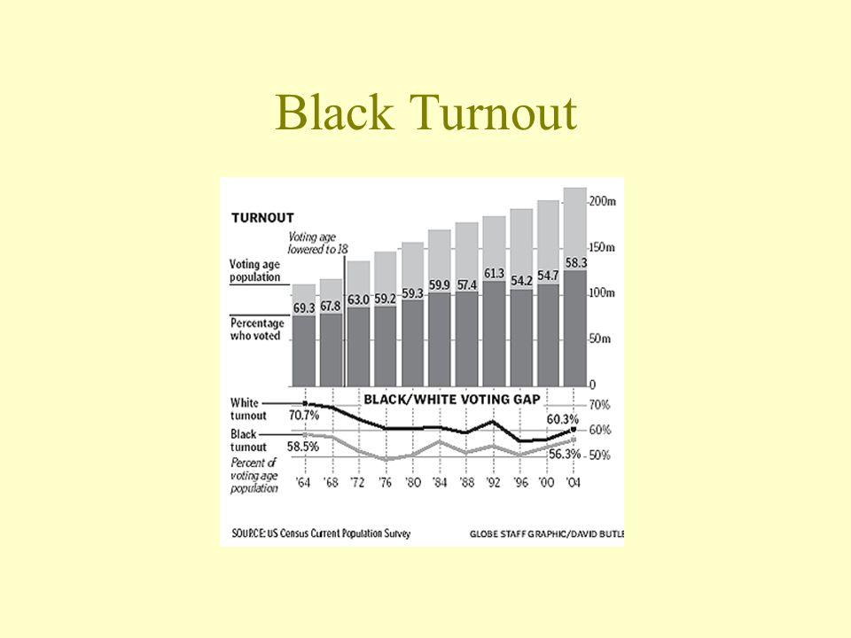 Black Turnout
