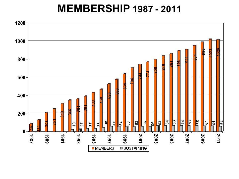 MEMBERSHIP 1987 - 2011