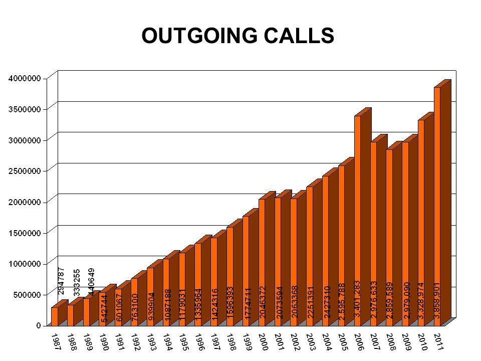 OUTGOING CALLS
