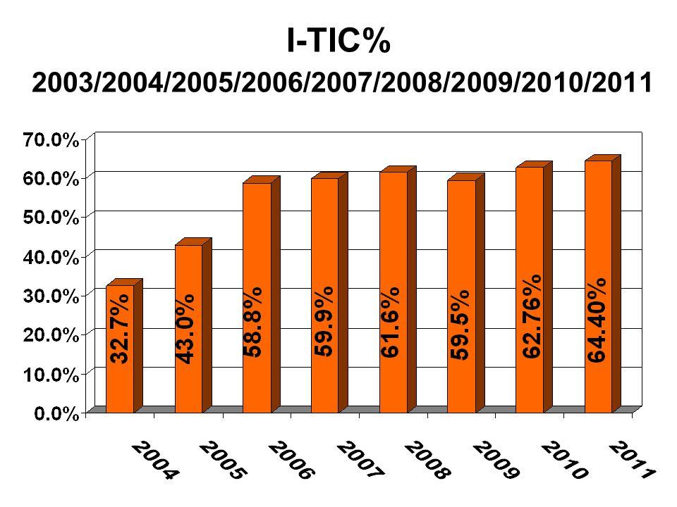 TOTAL ASSETS 1992-2011