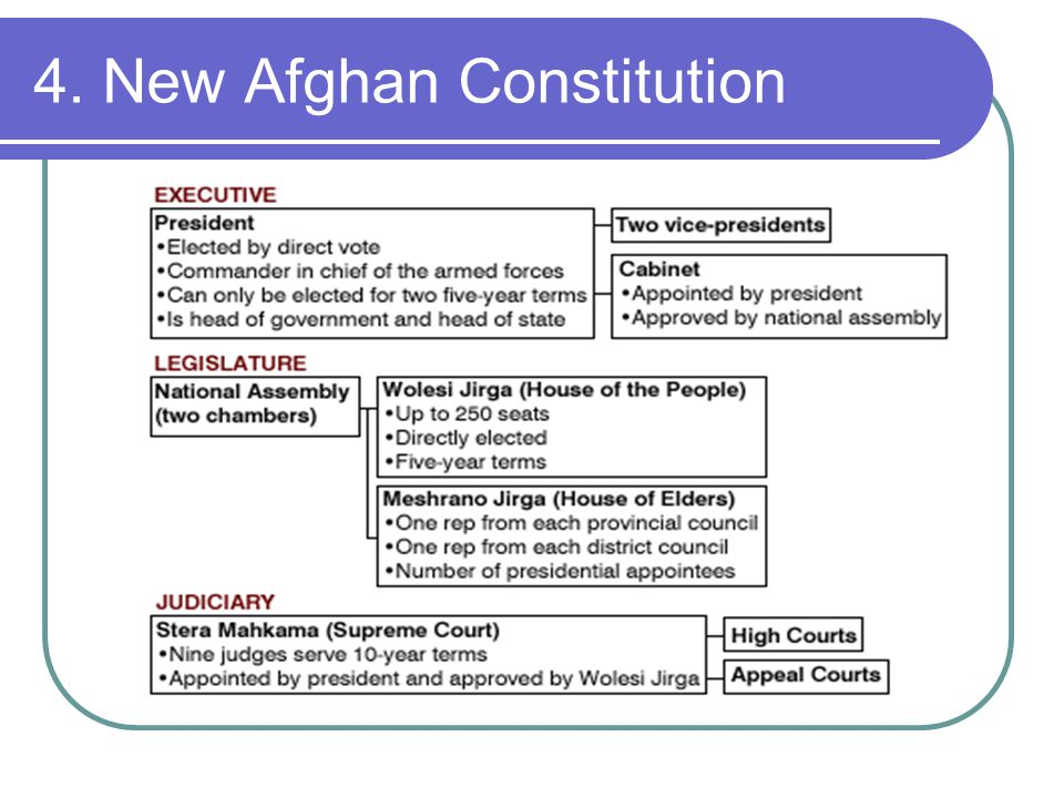 4. New Afghan Constitution