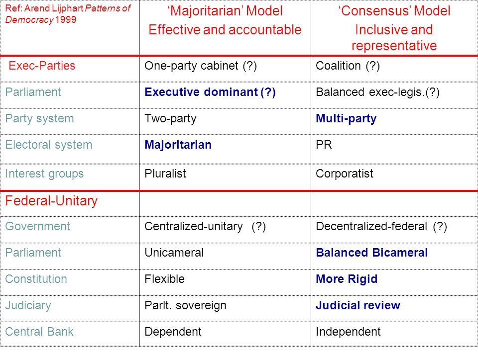 Ref: Arend Lijphart Patterns of Democracy 1999 'Majoritarian' Model Effective and accountable 'Consensus' Model Inclusive and representative Exec-PartiesOne-party cabinet (?)Coalition (?) ParliamentExecutive dominant (?)Balanced exec-legis.(?) Party systemTwo-partyMulti-party Electoral systemMajoritarianPR Interest groupsPluralistCorporatist Federal-Unitary GovernmentCentralized-unitary (?)Decentralized-federal (?) ParliamentUnicameralBalanced Bicameral ConstitutionFlexibleMore Rigid JudiciaryParlt.