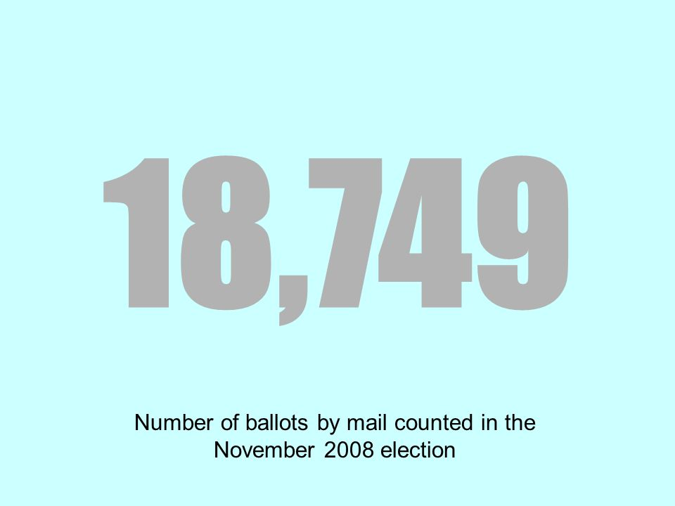 18,749 Number of ballots by mail counted in the November 2008 election