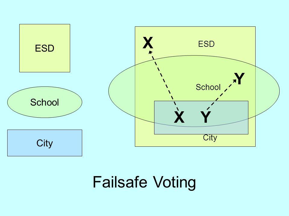Failsafe Voting ESD School City School ESD City X X Y Y