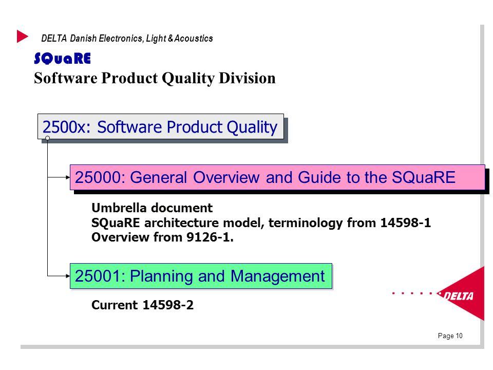 Page 10 DELTA Danish Electronics, Light & Acoustics SQuaRE Software Product Quality Division 2500x: Software Product Quality 25000: General Overview and Guide to the SQuaRE Umbrella document SQuaRE architecture model, terminology from 14598-1 Overview from 9126-1.