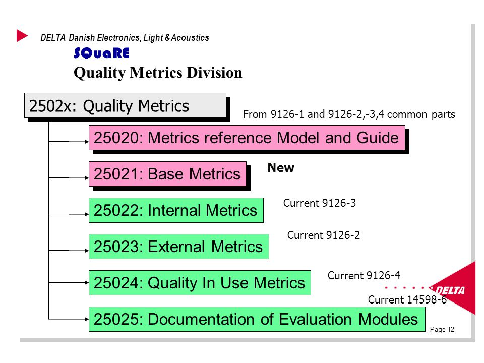 Page 12 DELTA Danish Electronics, Light & Acoustics SQuaRE Quality Metrics Division From 9126-1 and 9126-2,-3,4 common parts 25020: Metrics reference Model and Guide 25023: External Metrics 25022: Internal Metrics 25024: Quality In Use Metrics 25025: Documentation of Evaluation Modules 25021: Base Metrics New Current 14598-6 Current 9126-3 Current 9126-2 Current 9126-4 2502x: Quality Metrics