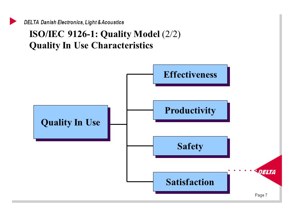 Page 7 DELTA Danish Electronics, Light & Acoustics ISO/IEC 9126-1: Quality Model (2/2) Quality In Use Characteristics Quality In Use Effectiveness Safety Productivity Satisfaction