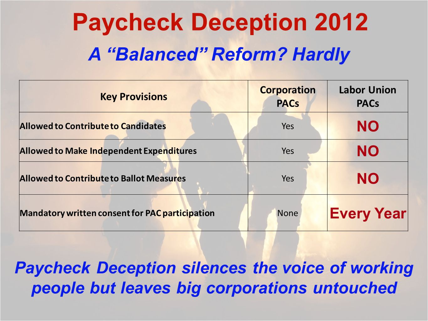 Paycheck Deception 2012 Key Provisions Corporation PACs Labor Union PACs Allowed to Contribute to CandidatesYes NO Allowed to Make Independent ExpendituresYes NO Allowed to Contribute to Ballot MeasuresYes NO Mandatory written consent for PAC participationNone Every Year Paycheck Deception silences the voice of working people but leaves big corporations untouched A Balanced Reform.