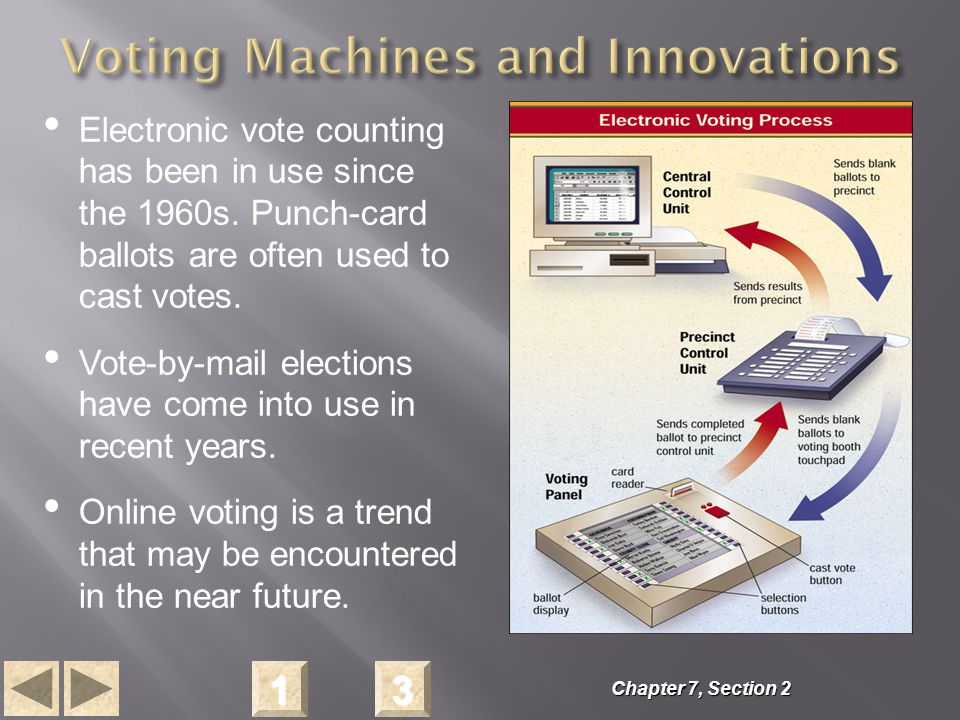 3333 1111 Electronic vote counting has been in use since the 1960s.