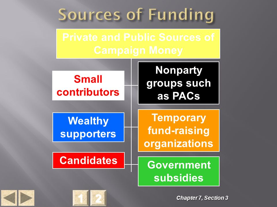 2222 1111 Small contributors Wealthy supporters Nonparty groups such as PACs Temporary fund-raising organizations Candidates Government subsidies Private and Public Sources of Campaign Money