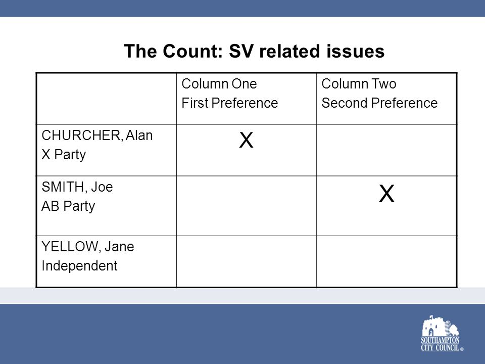 The Count: SV related issues Column One First Preference Column Two Second Preference CHURCHER, Alan X Party X SMITH, Joe AB Party X YELLOW, Jane Independent