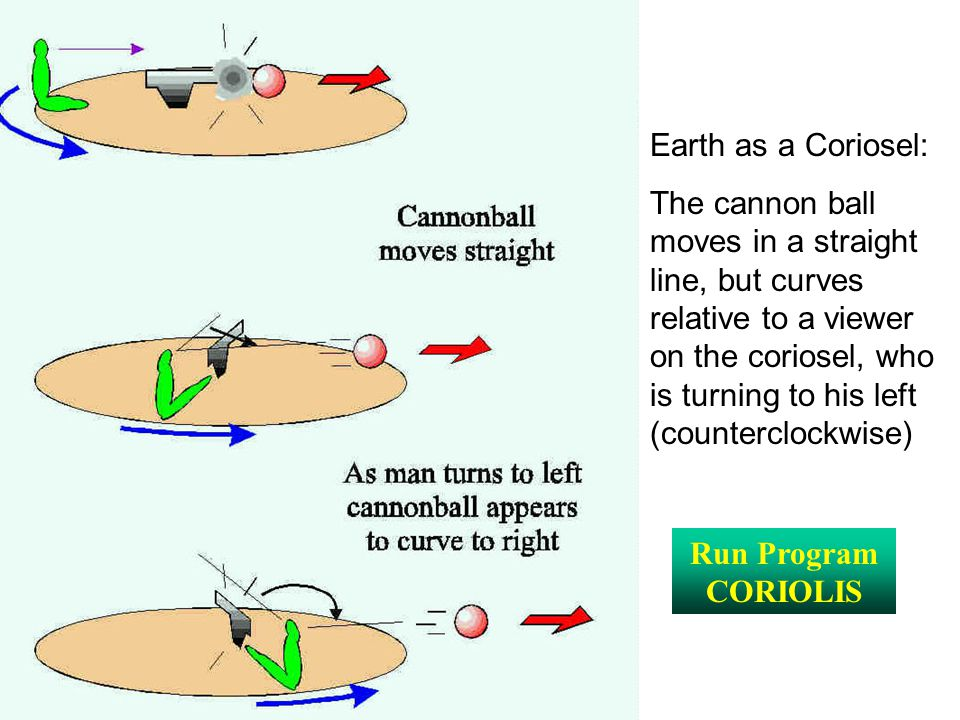 Earth as a Coriosel: The cannon ball moves in a straight line, but curves relative to a viewer on the coriosel, who is turning to his left (counterclo