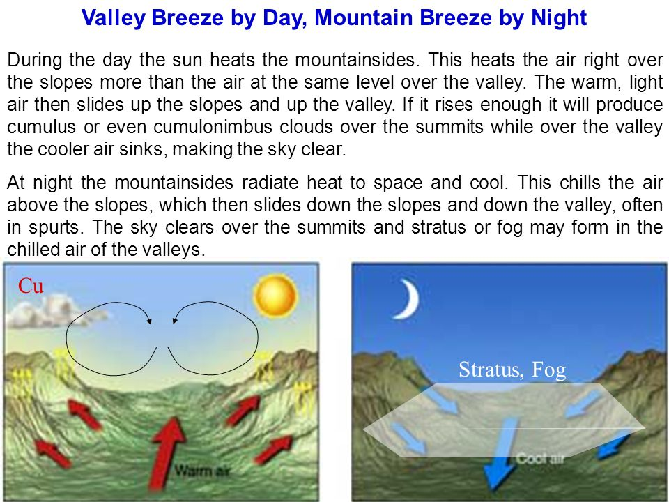 Valley Breeze by Day, Mountain Breeze by Night During the day the sun heats the mountainsides. This heats the air right over the slopes more than the