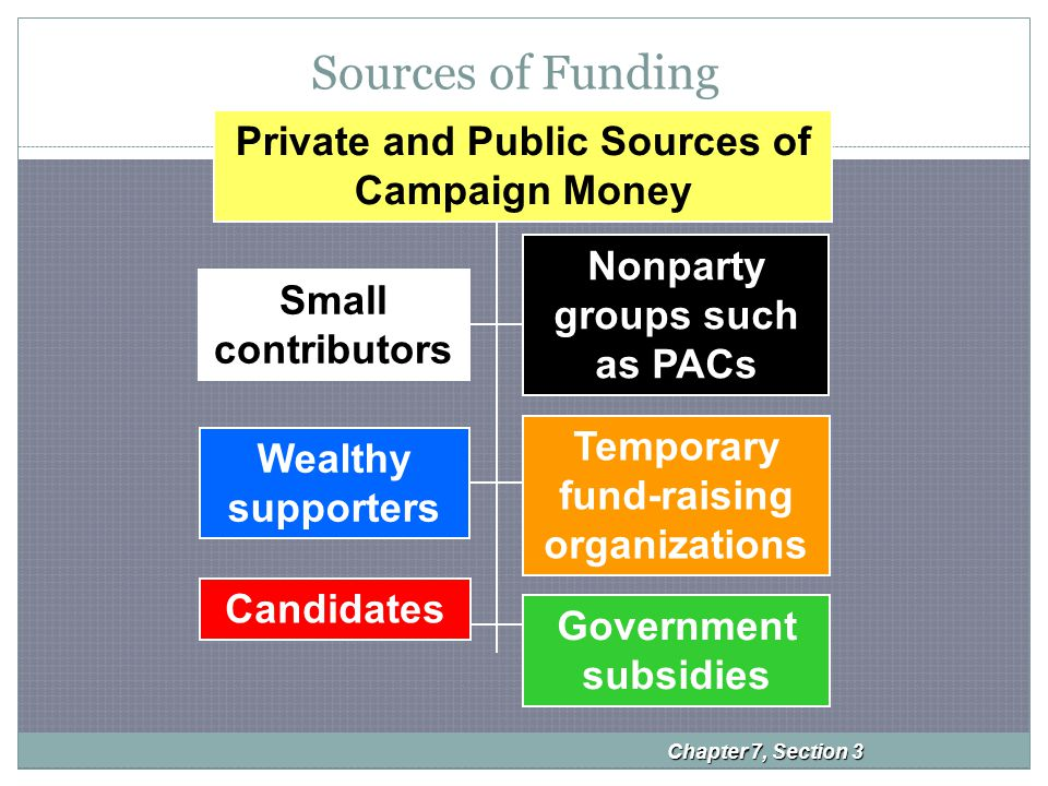 Sources of Funding Chapter 7, Section 3 Small contributors Wealthy supporters Nonparty groups such as PACs Temporary fund-raising organizations Candidates Government subsidies Private and Public Sources of Campaign Money