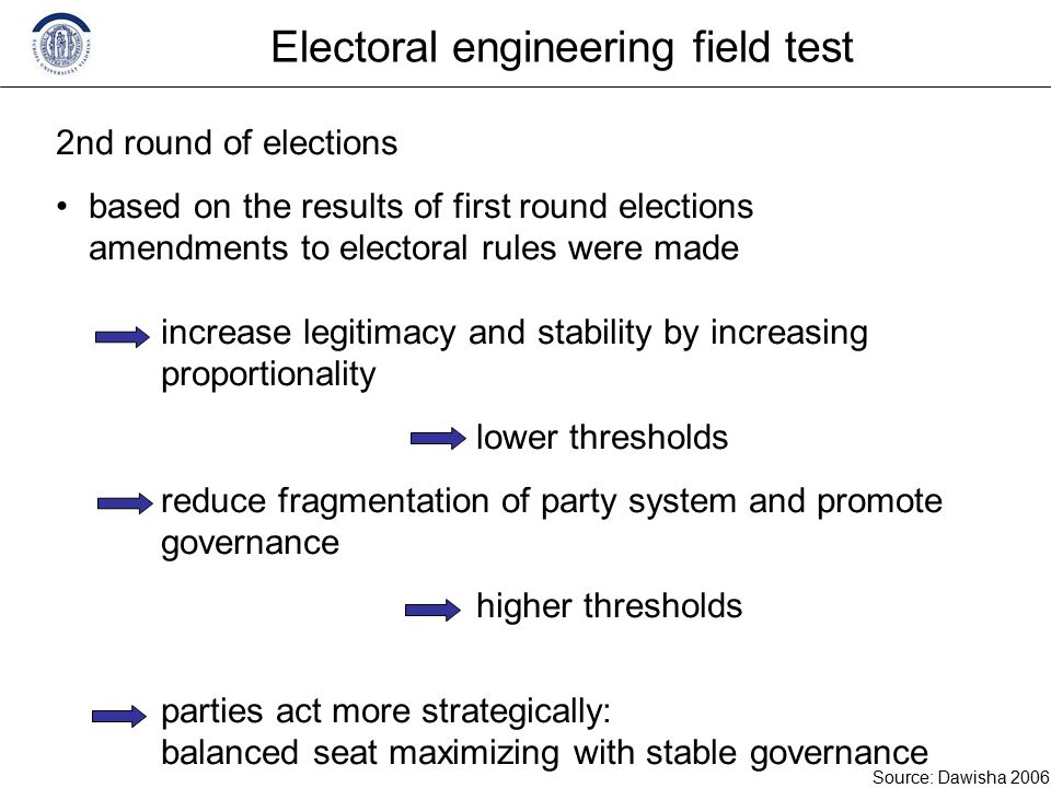 Electoral engineering field test 2nd round of elections based on the results of first round elections amendments to electoral rules were made increase legitimacy and stability by increasing proportionality lower thresholds reduce fragmentation of party system and promote governance higher thresholds parties act more strategically: balanced seat maximizing with stable governance Source: Dawisha 2006