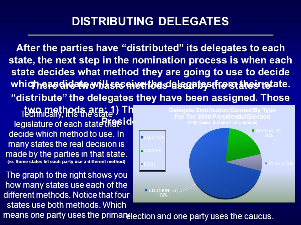 "After the parties have ""distributed"" its delegates to each state, the next step in the nomination process is when each state decides what method they"