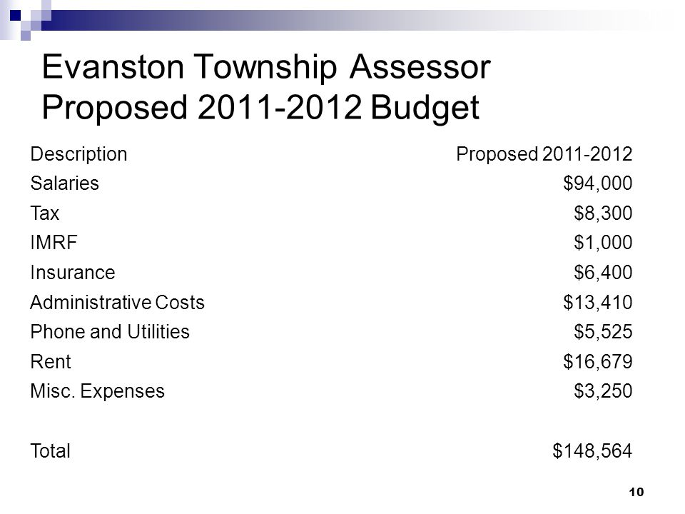 10 Evanston Township Assessor Proposed 2011-2012 Budget DescriptionProposed 2011-2012 Salaries$94,000 Tax$8,300 IMRF$1,000 Insurance$6,400 Administrative Costs$13,410 Phone and Utilities$5,525 Rent$16,679 Misc.