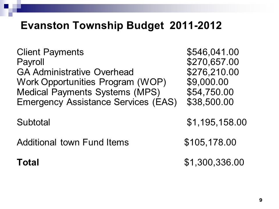 9 9 Evanston Township Budget 2011-2012 Client Payments $546,041.00 Payroll $270,657.00 GA Administrative Overhead $276,210.00 Work Opportunities Program (WOP) $9,000.00 Medical Payments Systems (MPS) $54,750.00 Emergency Assistance Services (EAS) $38,500.00 Subtotal $1,195,158.00 Additional town Fund Items$105,178.00 Total $1,300,336.00