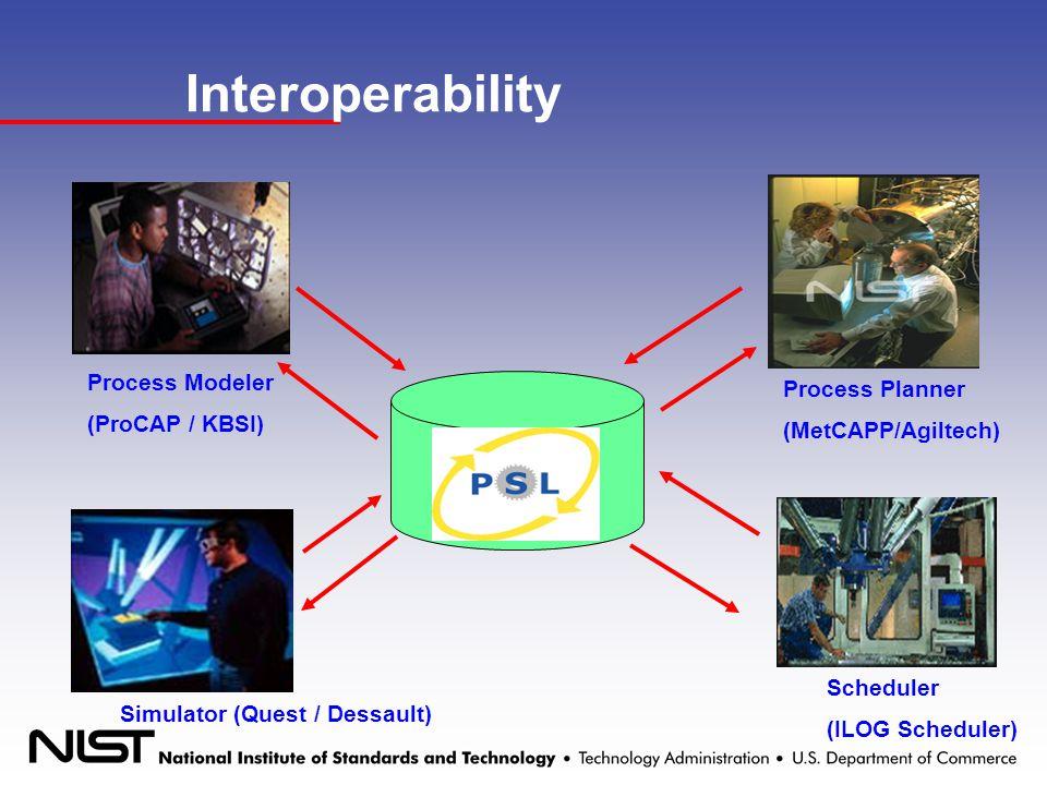 Interoperability Process Modeler (ProCAP / KBSI) Simulator (Quest / Dessault) Scheduler (ILOG Scheduler) Process Planner (MetCAPP/Agiltech)