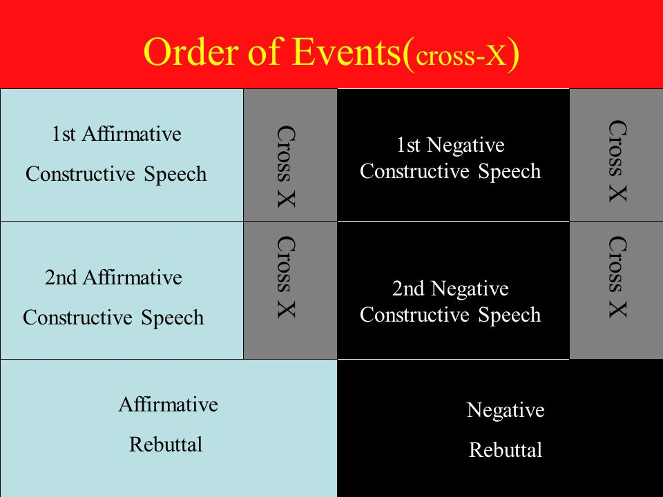 Order of Events( cross-X ) 1st Affirmative Constructive Speech 1st Negative Constructive Speech 2nd Negative Constructive Speech 2nd Affirmative Constructive Speech Affirmative Rebuttal Negative Rebuttal Cross X